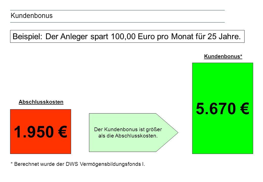 Kundenbonus 5.670 Der Kundenbonus ist größer als die Abschlusskosten. Abschlusskosten Kundenbonus* Beispiel: Der Anleger spart 100,00 Euro pro Monat f