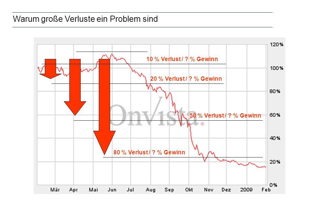 Warum große Verluste ein Problem sind 20 % Verlust / 25 % Gewinn 50 % Verlust / 100 % Gewinn 80 % Verlust / 400 % Gewinn 10 % Verlust / 11 % Gewinn