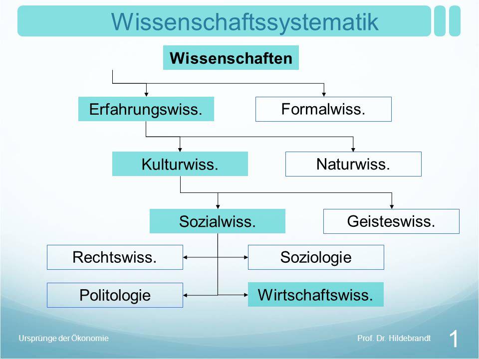 Wissenschaftssystematik 1 Wissenschaften Formalwiss.