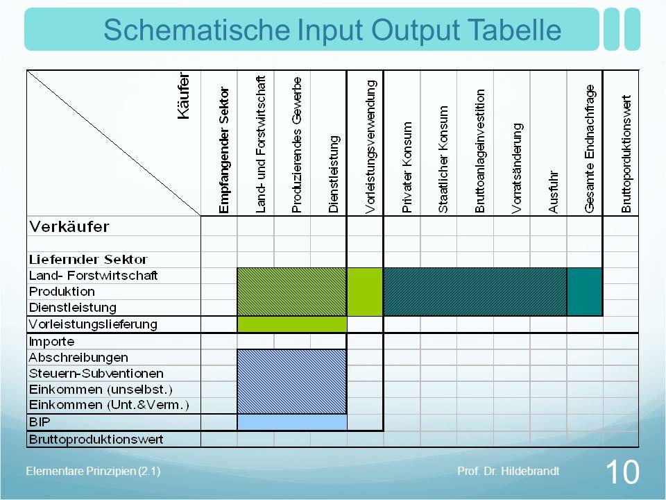 Schematische Input Output Tabelle Prof. Dr. HildebrandtElementare Prinzipien (2.1) 10