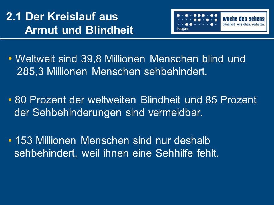 2.1 Der Kreislauf aus Armut und Blindheit Weltweit sind 39,8 Millionen Menschen blind und 285,3 Millionen Menschen sehbehindert. 80 Prozent der weltwe