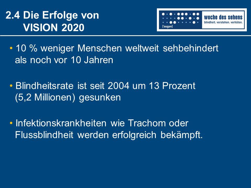 2.4 Die Erfolge von VISION 2020 10 % weniger Menschen weltweit sehbehindert als noch vor 10 Jahren Blindheitsrate ist seit 2004 um 13 Prozent (5,2 Mil