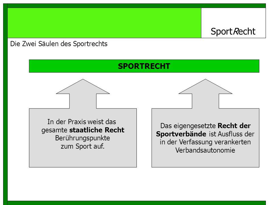 SportRecht SPORTRECHT In der Praxis weist das gesamte staatliche Recht Berührungspunkte zum Sport auf.