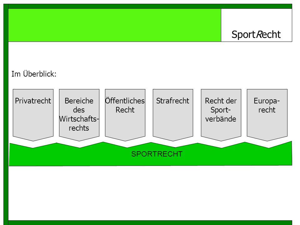 SportRecht Privatrecht Öffentliches Recht Strafrecht Recht der Sport- verbände SPORTRECHT Im Überblick: Europa- recht Bereiche des Wirtschafts- rechts