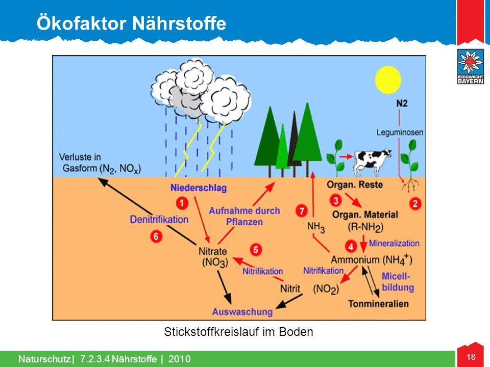 Naturschutz | 18 Stickstoffkreislauf im Boden 7.2.3.4 Nährstoffe | 2010 Ökofaktor Nährstoffe