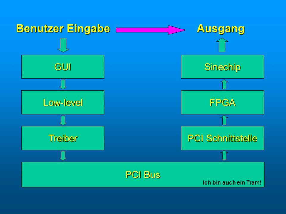 Ziel: Benutzerfreundliche und intuitive Eingabe Benutzerfreundliche und intuitive Eingabe Realisierung: Graphische Elemente von Trolltech Qt Designer Graphische Elemente von Trolltech Qt Designer Programmierung in C++ Programmierung in C++ Benutzer Eingabe AusgangTreiber PCI bus PCI Schnittstelle Lowlevel GUI FPGA Sinechip