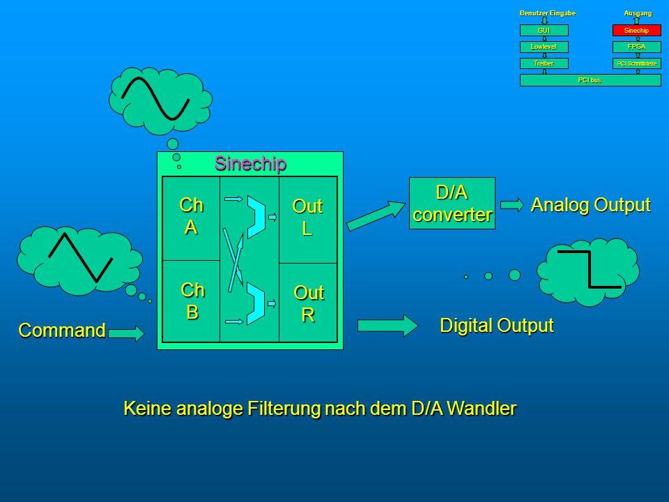 Benutzer Eingabe AusgangTreiber PCI bus PCI Schnittstelle Lowlevel GUI FPGA Sinechip Keine analoge Filterung nach dem D/A Wandler D/A converter Analog