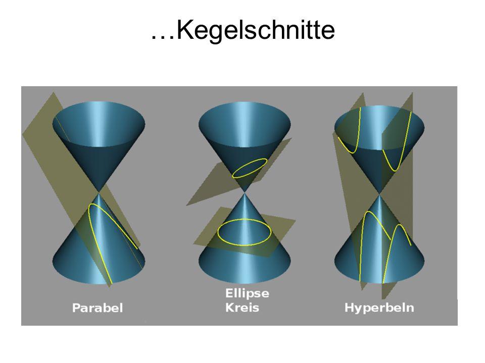 Namensgebung Hyperbel Parabel Ellipse hyperballein paraballein elleipein =übersteigen =gleichkommen =ermangeln Vergleich von Ordinatenquadrat und Sperrungsrechteck