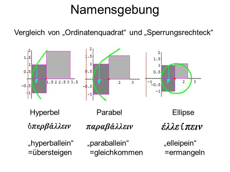 Namensgebung Hyperbel Parabel Ellipse hyperballein paraballein elleipein =übersteigen =gleichkommen =ermangeln Vergleich von Ordinatenquadrat und Sper