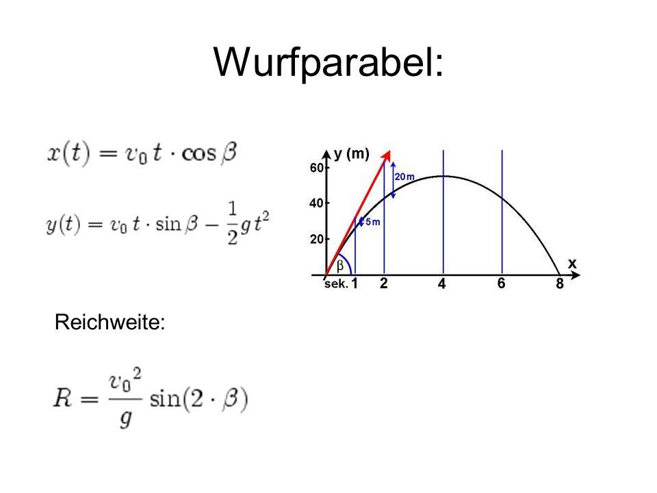 Parabeln in der Architektur Mathematikgebäude der TU München