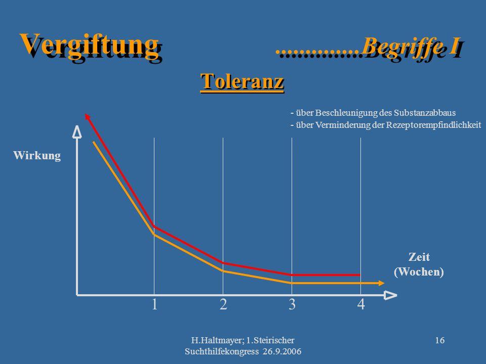 H.Haltmayer; 1.Steirischer Suchthilfekongress 26.9.2006 16 Vergiftung..............Begriffe I Toleranz Wirkung Zeit (Wochen) 1234 - über Beschleunigun