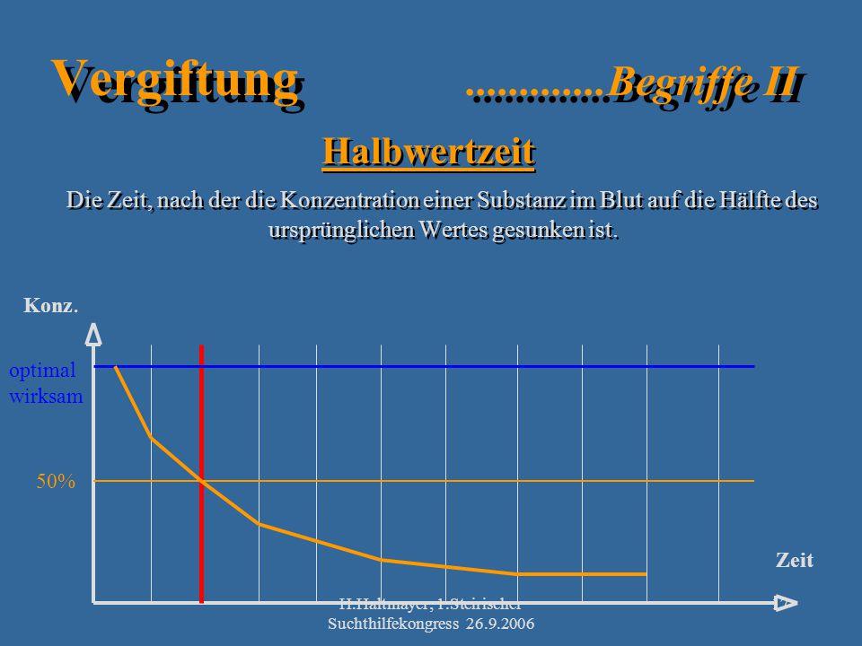H.Haltmayer; 1.Steirischer Suchthilfekongress 26.9.2006 17 Vergiftung.............Begriffe II Halbwertzeit Die Zeit, nach der die Konzentration einer