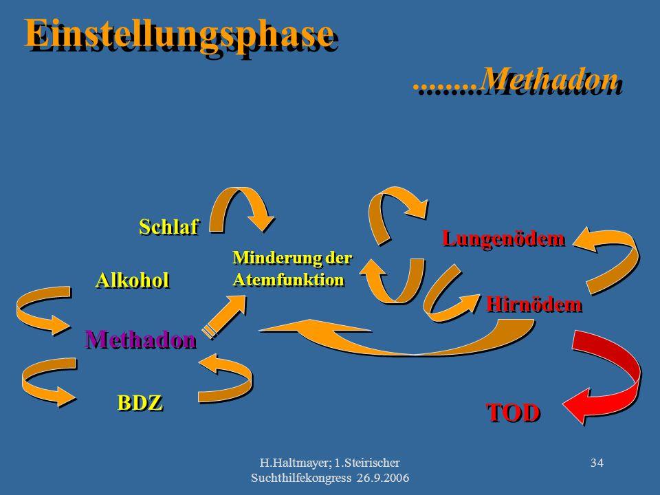 H.Haltmayer; 1.Steirischer Suchthilfekongress 26.9.2006 34 Einstellungsphase........Methadon Methadon Alkohol BDZ Minderung der Atemfunktion Minderung