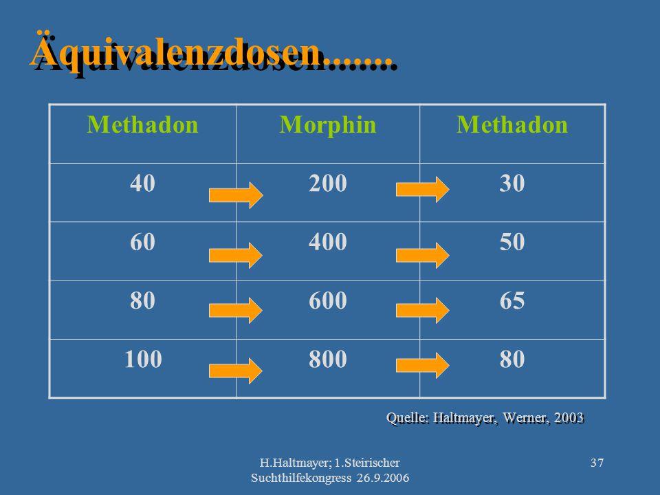 H.Haltmayer; 1.Steirischer Suchthilfekongress 26.9.2006 37 Äquivalenzdosen....... Quelle: Haltmayer, Werner, 2003 MethadonMorphinMethadon 4020030 6040