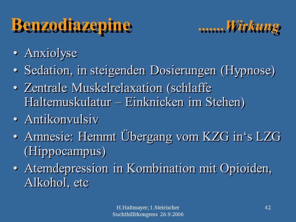 H.Haltmayer; 1.Steirischer Suchthilfekongress 26.9.2006 42 Benzodiazepine.......Wirkung Anxiolyse Sedation, in steigenden Dosierungen (Hypnose) Zentra