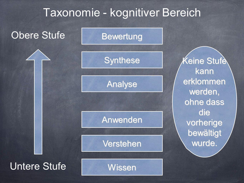 Taxonomie - kognitiver Bereich Wissen Verstehen Anwenden Analyse Synthese Bewertung Untere Stufe Obere Stufe Keine Stufe kann erklommen werden, ohne dass die vorherige bewältigt wurde.