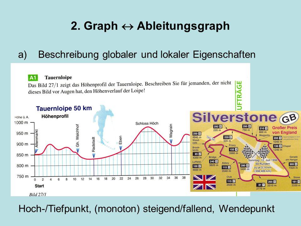2. Graph Ableitungsgraph a)Beschreibung globaler und lokaler Eigenschaften Hoch-/Tiefpunkt, (monoton) steigend/fallend, Wendepunkt