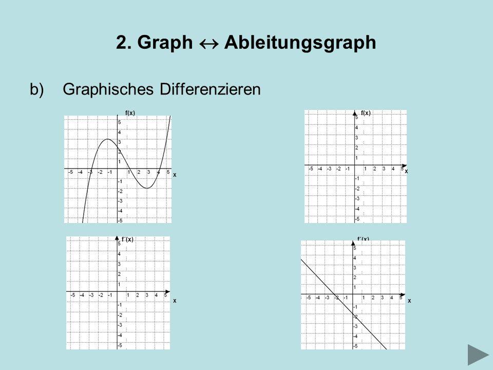 2. Graph Ableitungsgraph b)Graphisches Differenzieren f(x) x f´(x) x f(x) x f´(x) x