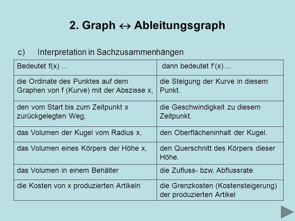 2. Graph Ableitungsgraph c)Interpretation in Sachzusammenhängen Bedeutet f(x)... dann bedeutet f(x)... die Ordinate des Punktes auf dem Graphen von f