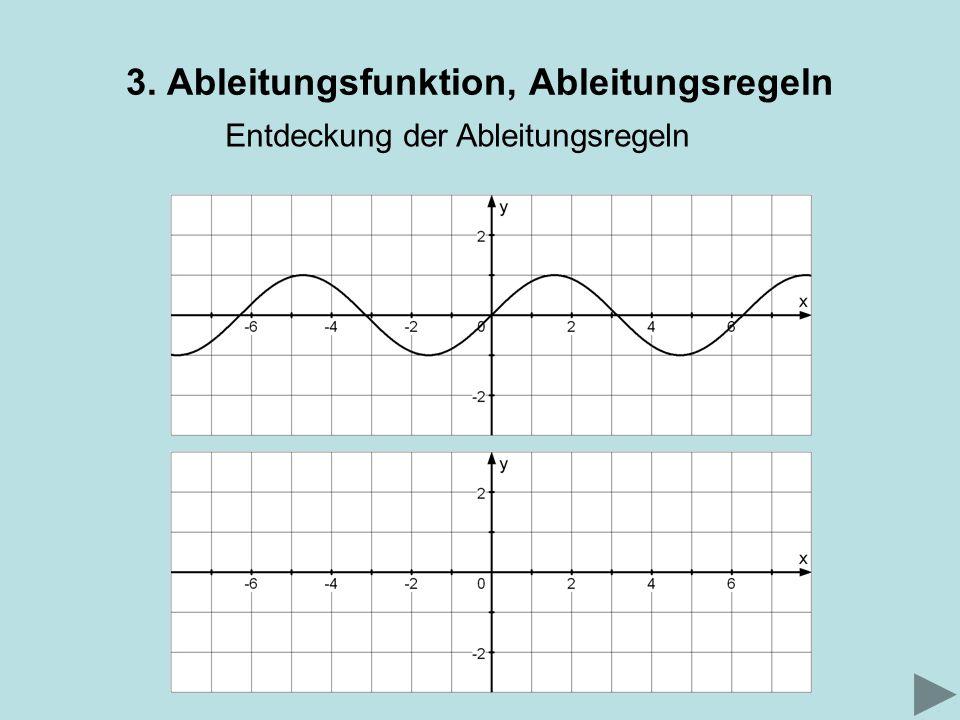 3. Ableitungsfunktion, Ableitungsregeln Entdeckung der Ableitungsregeln