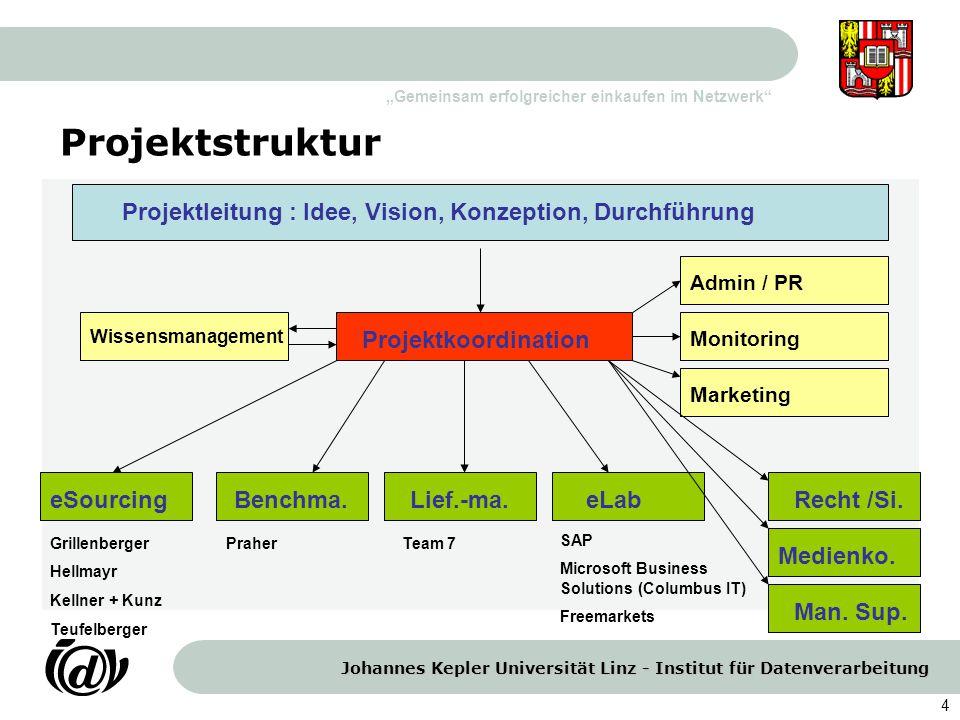 Johannes Kepler Universität Linz - Institut für Datenverarbeitung Gemeinsam erfolgreicher einkaufen im Netzwerk 4 Projektstruktur Projektleitung : Ide