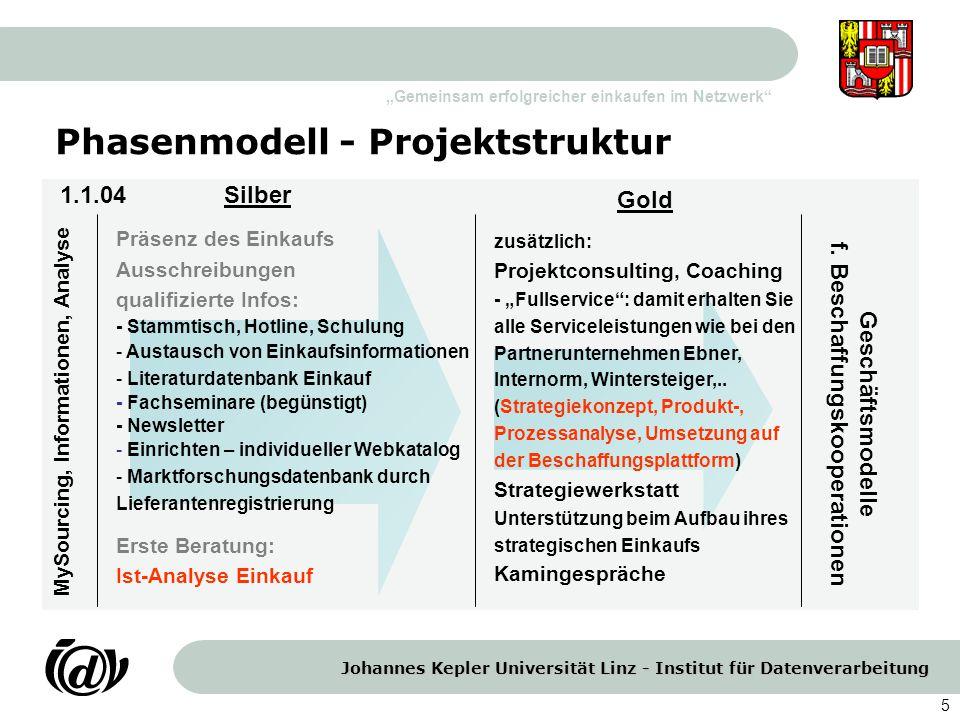 Johannes Kepler Universität Linz - Institut für Datenverarbeitung Gemeinsam erfolgreicher einkaufen im Netzwerk 5 Phasenmodell - Projektstruktur Silbe