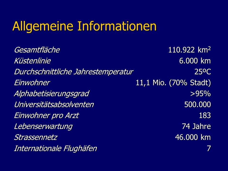 Allgemeine Informationen Gesamtfläche110.922 km 2 Küstenlinie6.000 km Durchschnittliche Jahrestemperatur 25ºC Einwohner11,1 Mio.