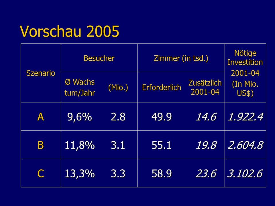 Vorschau 2005 Vorschau 2005 (Mio.) Ø Wachs tum/Jahr 13,3% 11,8% 9,6% Zimmer (in tsd.) 3.102.623.658.93.3C 2.604.819.855.13.1B 1.922.414.649.92.8A Nötige Investition 2001-04 (In Mio.