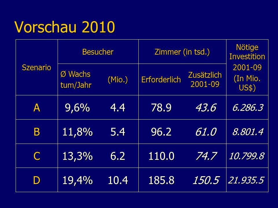 Vorschau 2010 21.935.5150.5185.810.419,4%D (Mio.) Ø Wachs tum/Jahr 13,3% 11,8% 9,6% Zimmer (in tsd.) 10.799.874.7110.06.2C 8.801.461.096.25.4B 6.286.343.678.94.4A Nötige Investition 2001-09 (In Mio.