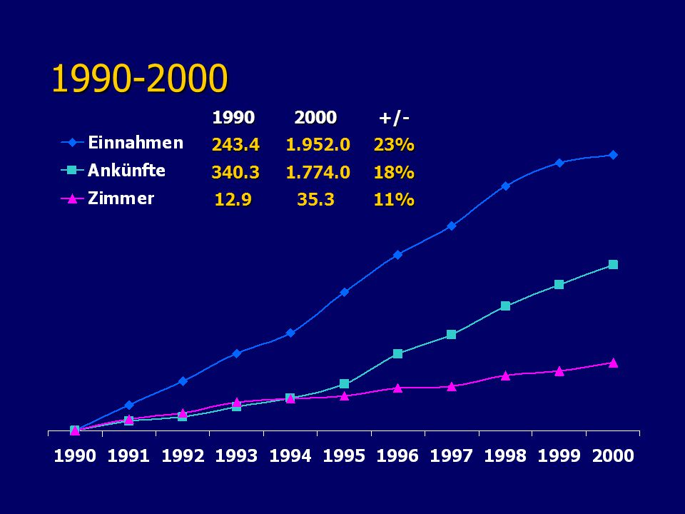 1990-2000 1990-200019902000+/- 243.4 243.4 1.952.023% 340.3 340.3 1.774.018% 12.935.311%