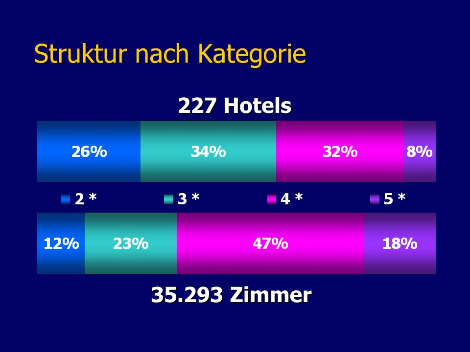 Struktur nach Kategorie Struktur nach Kategorie 227 Hotels 35.293 Zimmer