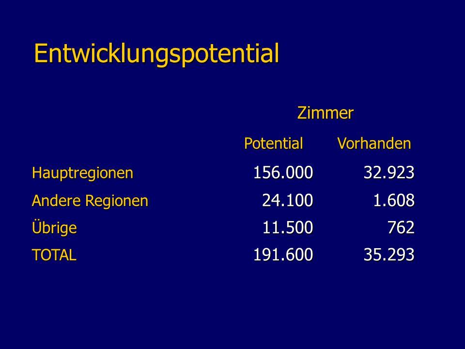 Entwicklungspotential Entwicklungspotential Zimmer PotentialVorhanden Hauptregionen 156.000 32.923 Andere Regionen 24.100 1.608 Übrige 11.500 762 TOTAL 191.600 35.293