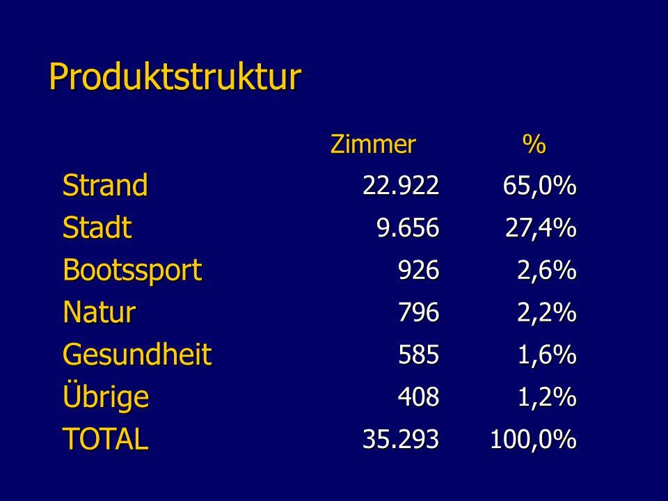 Produktstruktur Produktstruktur Zimmer% Strand22.92265,0% Stadt9.65627,4% Bootssport9262,6% Natur7962,2% Gesundheit5851,6% Übrige4081,2% TOTAL35.293100,0%