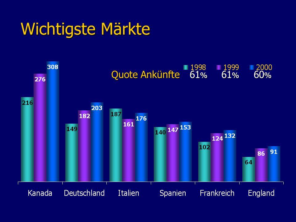Wichtigste Märkte Wichtigste Märkte Quote Ankünfte 61 % 60 %