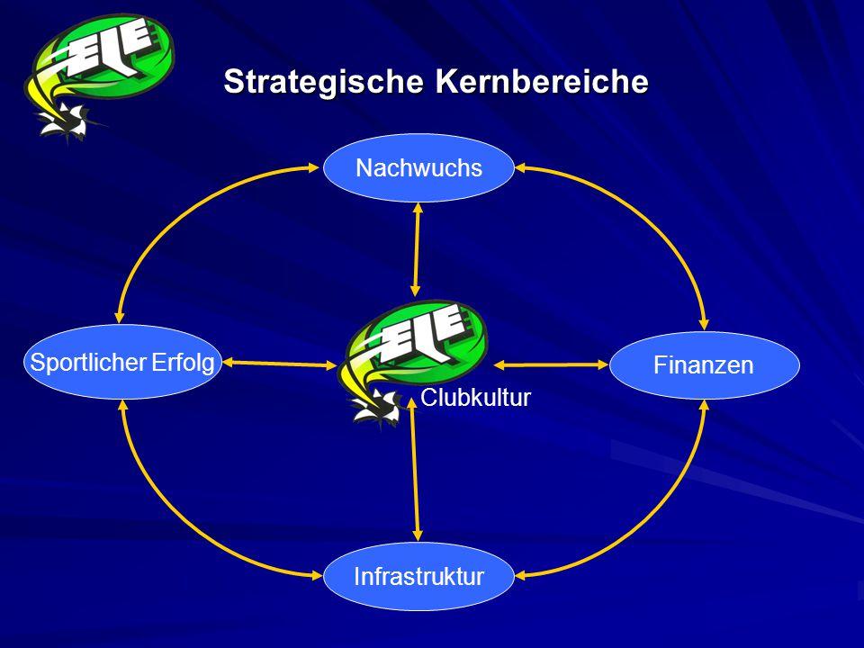 Strategische Kernbereiche Sportlicher Erfolg Finanzen Nachwuchs Infrastruktur Clubkultur