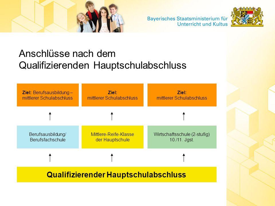 Anschlüsse nach dem Qualifizierenden Hauptschulabschluss Qualifizierender Hauptschulabschluss Berufsausbildung/ Berufsfachschule Mittlere-Reife-Klasse der Hauptschule Wirtschaftsschule (2-stufig) 10./11.
