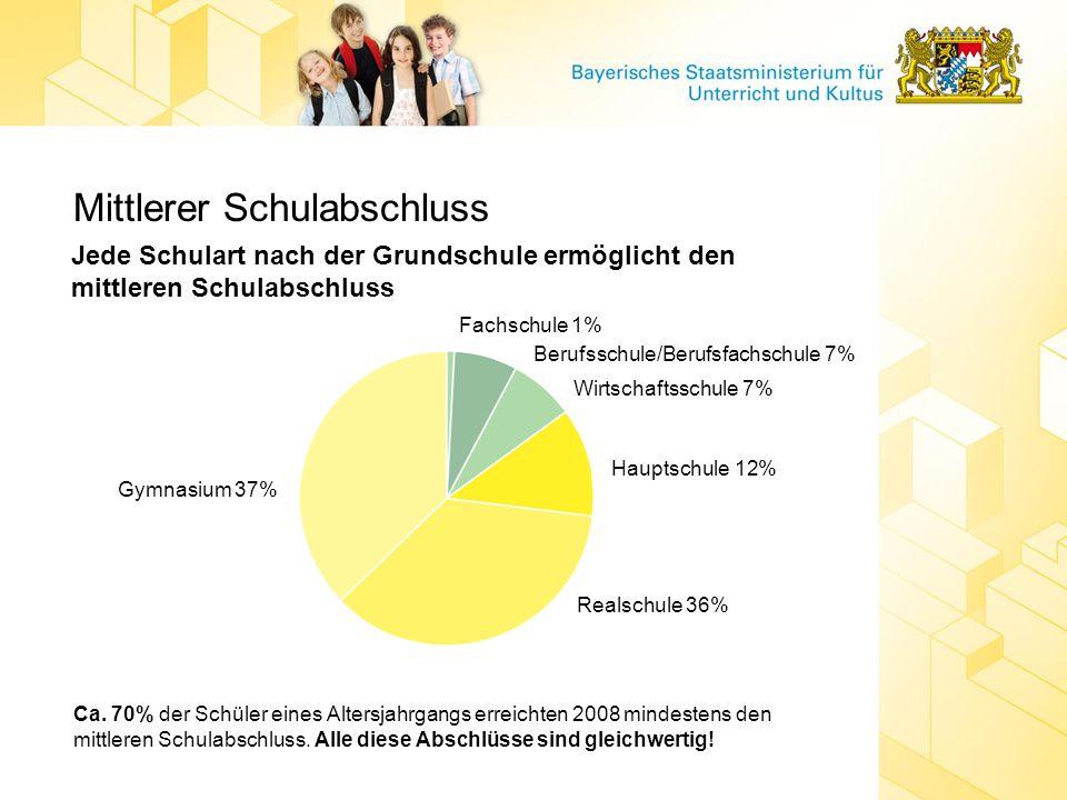 Mittlerer Schulabschluss Jede Schulart nach der Grundschule ermöglicht den mittleren Schulabschluss Gymnasium 37% Realschule 36% Hauptschule 12% Wirts