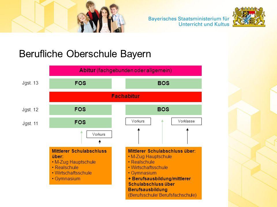 Berufliche Oberschule Bayern Jgst. 13 FOSBOS FOSBOS Jgst. 12 Jgst. 11 FOS Abitur (fachgebunden oder allgemein) Fachabitur Mittlerer Schulabschluss übe