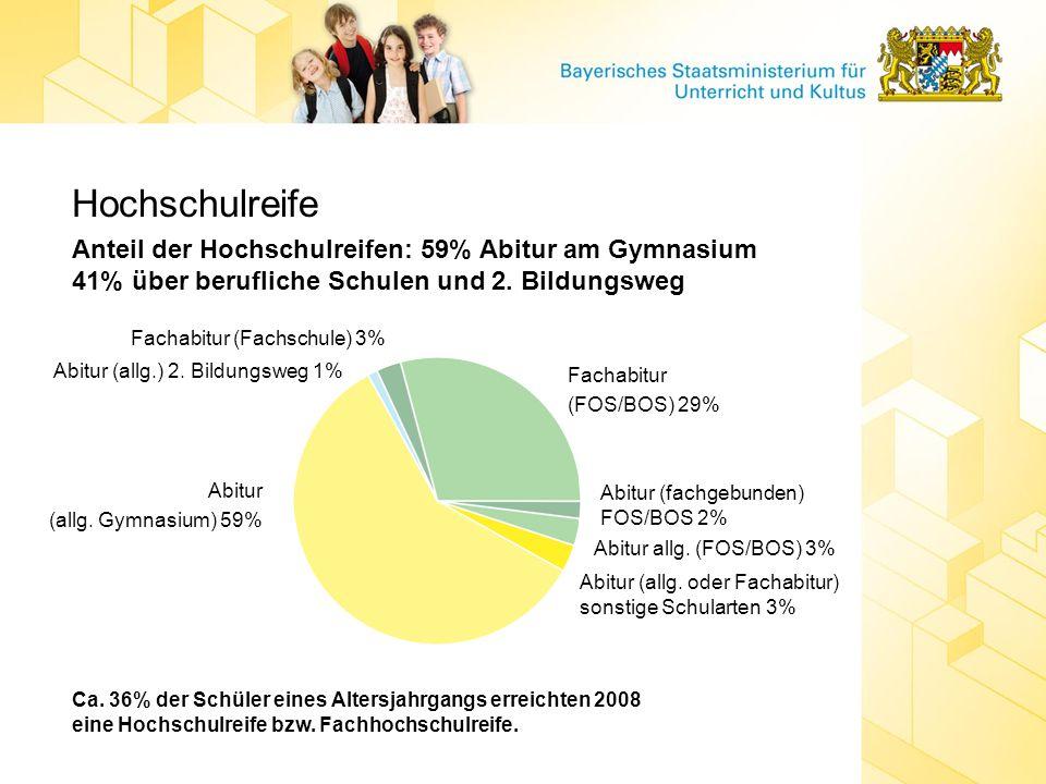 Hochschulreife Anteil der Hochschulreifen: 59% Abitur am Gymnasium 41% über berufliche Schulen und 2. Bildungsweg Ca. 36% der Schüler eines Altersjahr