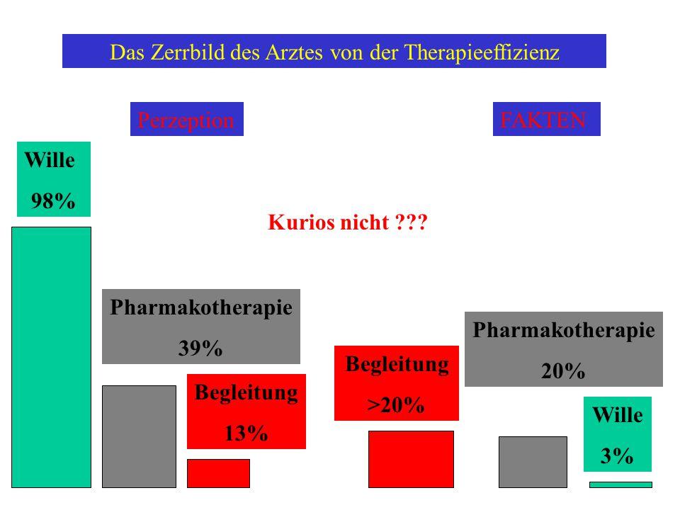 Das Zerrbild des Arztes von der Therapieeffizienz Wille 98% FAKTEN Pharmakotherapie 39% Begleitung 13% Kurios nicht ??.