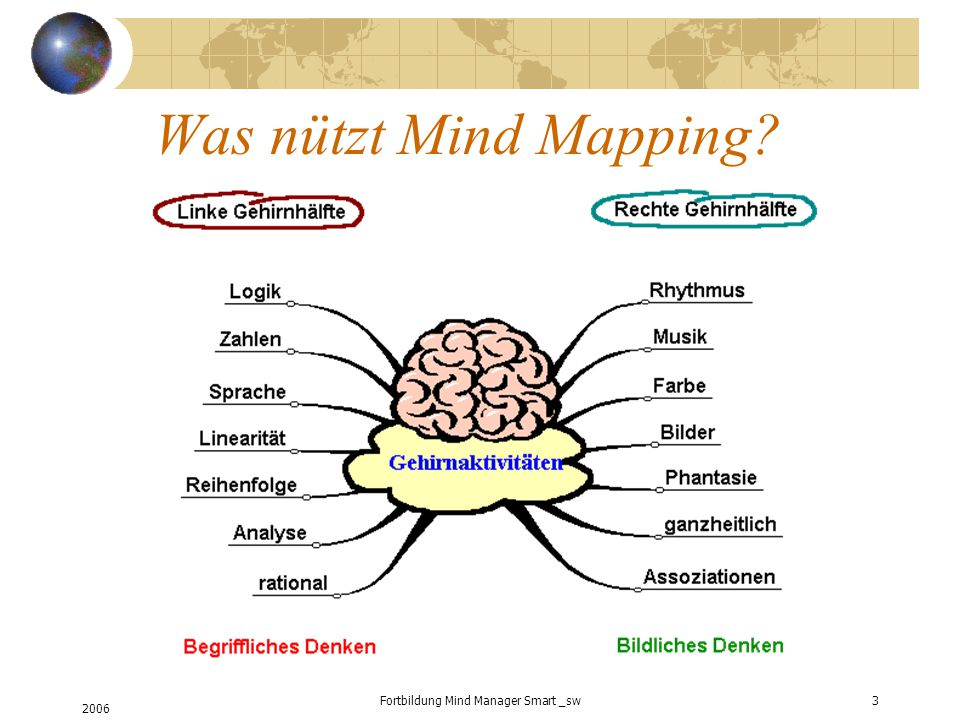 2006 Fortbildung Mind Manager Smart _sw3 Was nützt Mind Mapping?