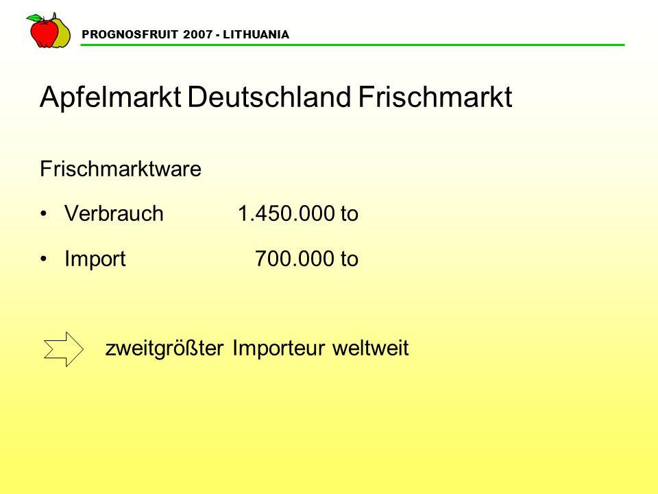 PROGNOSFRUIT 2007 - LITHUANIA Apfelmarkt Deutschland Frischmarkt Frischmarktware Verbrauch1.450.000 to Import 700.000 to zweitgrößter Importeur weltwe