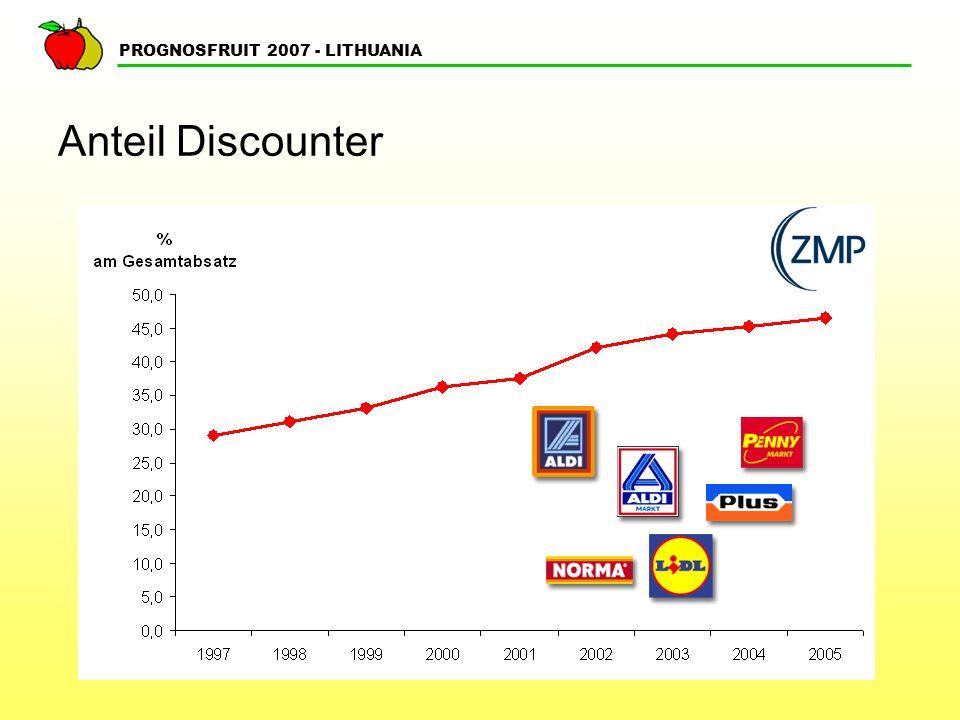 PROGNOSFRUIT 2007 - LITHUANIA Entwicklung Reallöhne 1995-2004 in %