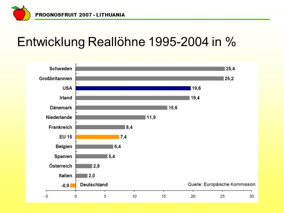 PROGNOSFRUIT 2007 - LITHUANIA Entwicklung Reallöhne 1995-2004 in %