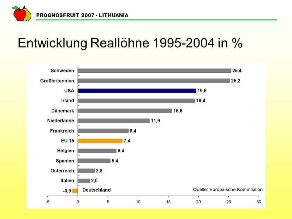 PROGNOSFRUIT 2007 - LITHUANIA Finanzielle Situation der Apfel- und Birnen- Erzeuger ??.