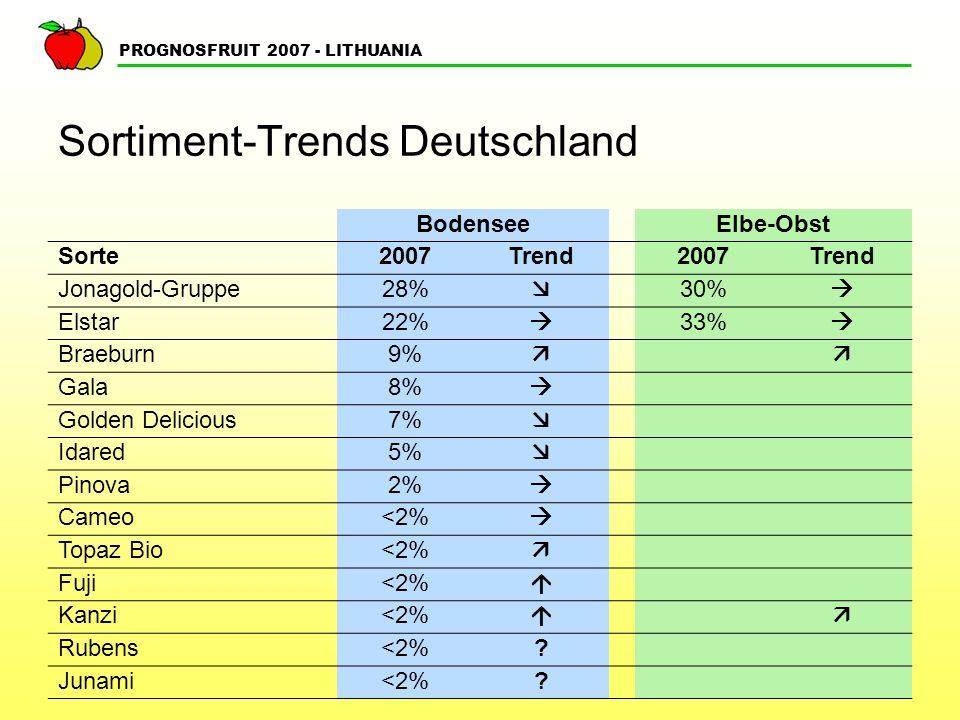 PROGNOSFRUIT 2007 - LITHUANIA Sortiment-Trends Deutschland BodenseeElbe-Obst Sorte2007Trend2007Trend Jonagold-Gruppe28% 30% Elstar22% 33% Braeburn9% G