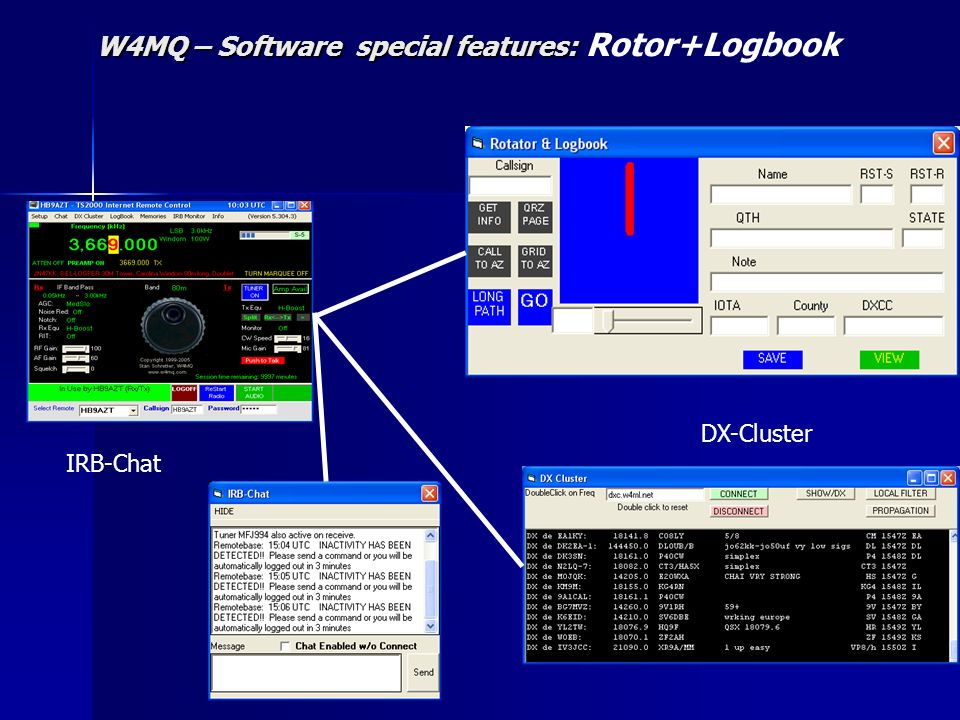 W4MQ – Software special features: W4MQ – Software special features: Rotor+Logbook DX-Cluster IRB-Chat