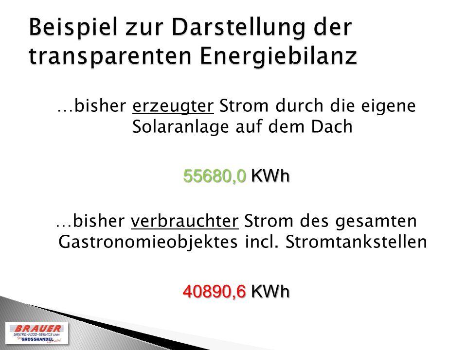 …bisher erzeugter Strom durch die eigene Solaranlage auf dem Dach 55680,0 KWh …bisher verbrauchter Strom des gesamten Gastronomieobjektes incl.