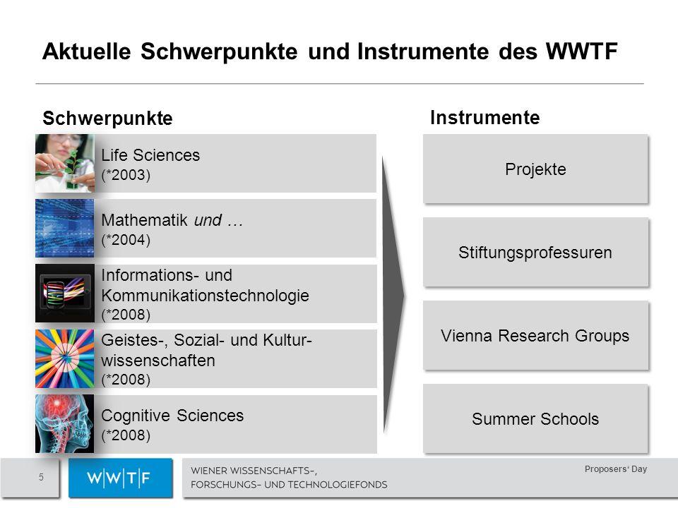 Proposers Day 5 Aktuelle Schwerpunkte und Instrumente des WWTF Life Sciences (*2003) Cognitive Sciences (*2008) Informations- und Kommunikationstechnologie (*2008) Mathematik und … (*2004) Geistes-, Sozial- und Kultur- wissenschaften (*2008) Projekte Stiftungsprofessuren Vienna Research Groups Summer Schools Schwerpunkte Instrumente