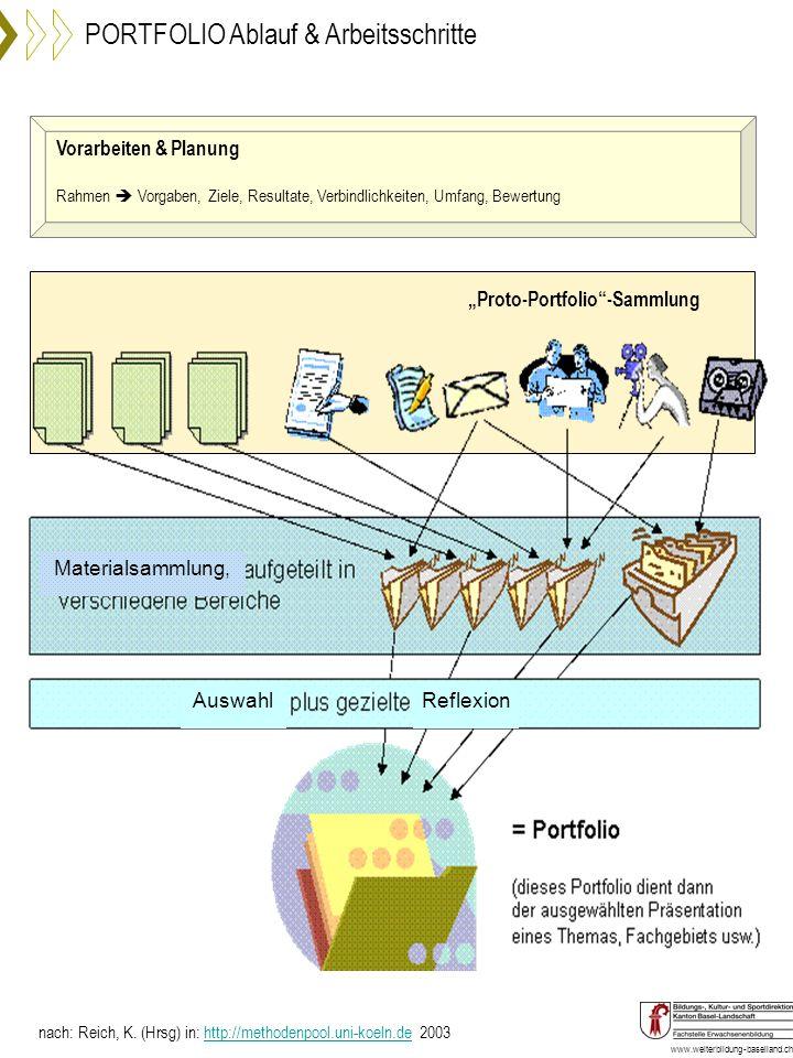 www.weiterbildung-baselland.ch PORTFOLIO Ablauf & Arbeitsschritte nach: Reich, K. (Hrsg) in: http://methodenpool.uni-koeln.de 2003http://methodenpool.